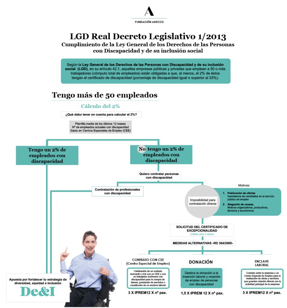 Infografía de la Ley General de discapacidad, LISMI, LGD
