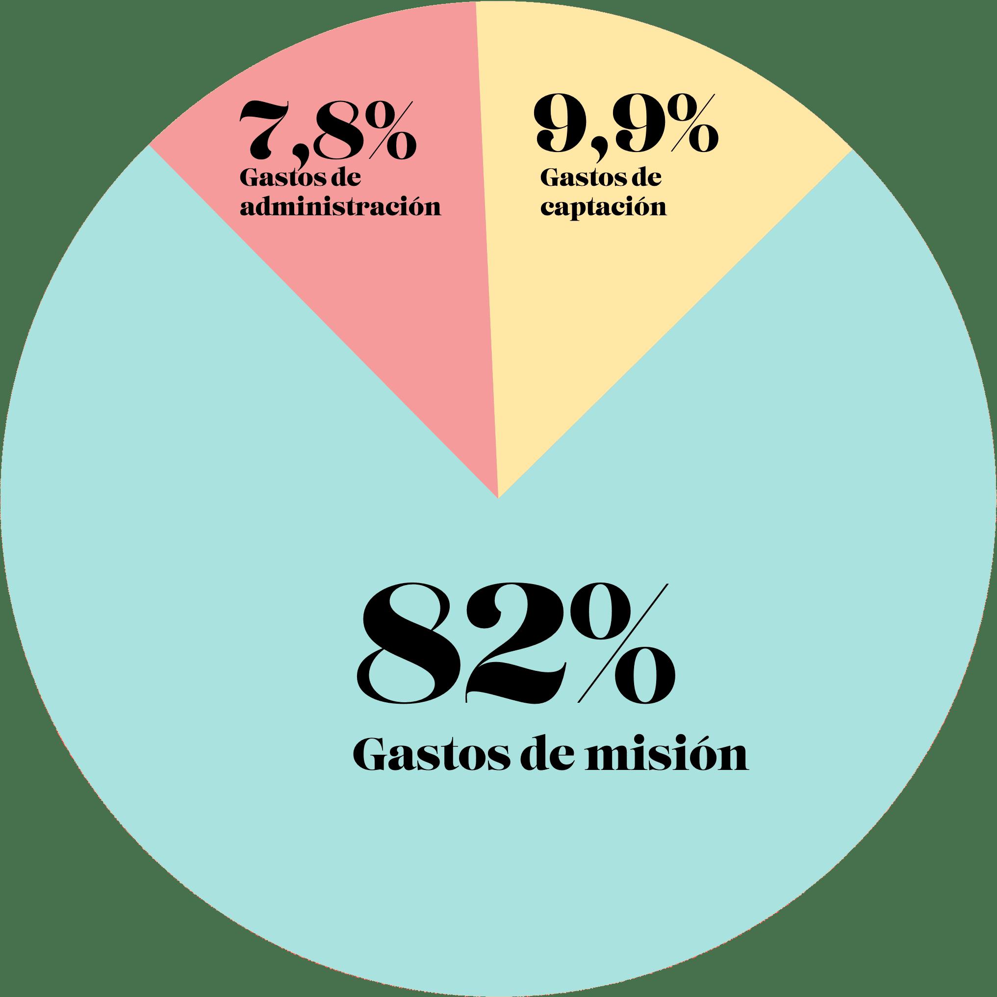 gráfico con el destino de los fondos. 82% a misión, 9,9% captación y 7,8% a administración