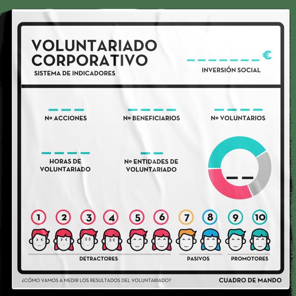 Cuadro de mando voluntariado corporativo